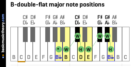 B-double-flat major note positions