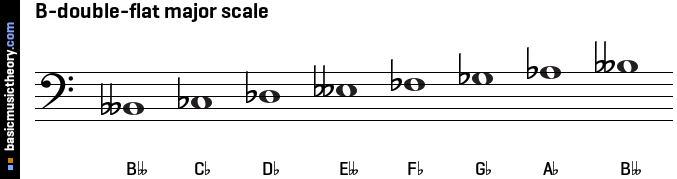 B-double-flat major scale