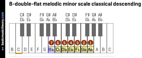B-double-flat melodic minor scale classical descending
