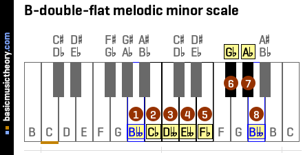 B-double-flat melodic minor scale