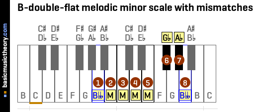 B-double-flat melodic minor scale with mismatches
