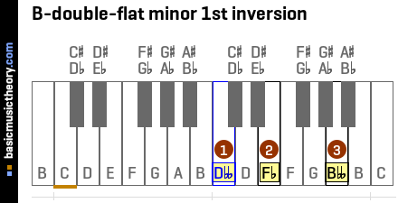 B-double-flat minor 1st inversion
