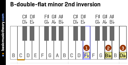 B-double-flat minor 2nd inversion