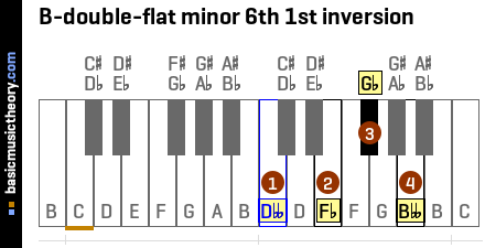 B-double-flat minor 6th 1st inversion