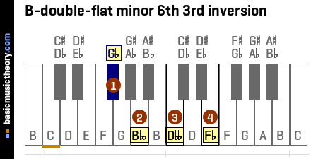 B-double-flat minor 6th 3rd inversion
