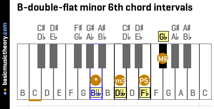 B-double-flat minor 6th chord intervals