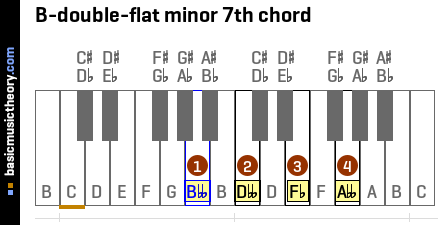 B-double-flat minor 7th chord