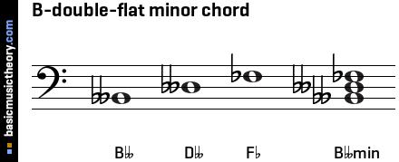 B Flat Minor Triad basicmusictheory.com: ...