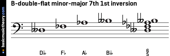 B-double-flat minor-major 7th 1st inversion