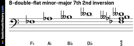 B-double-flat minor-major 7th 2nd inversion