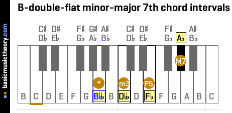 B-double-flat minor-major 7th chord intervals