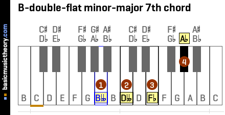 B-double-flat minor-major 7th chord