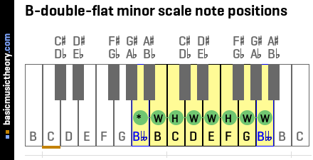 B-double-flat minor scale note positions