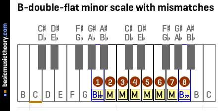 B-double-flat minor scale with mismatches