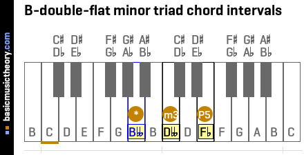 B-double-flat minor triad chord intervals