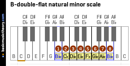 B-double-flat natural minor scale