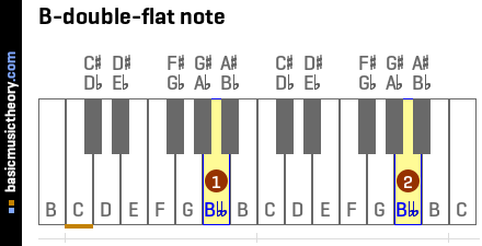 B-double-flat note