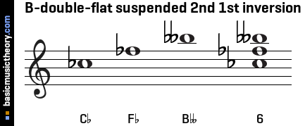 B-double-flat suspended 2nd 1st inversion