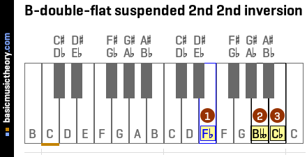 B-double-flat suspended 2nd 2nd inversion