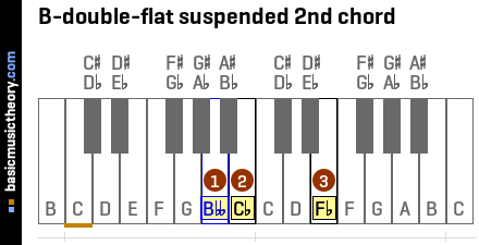 B-double-flat suspended 2nd chord