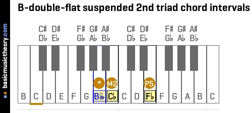 B-double-flat suspended 2nd triad chord intervals