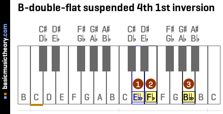 B-double-flat suspended 4th 1st inversion