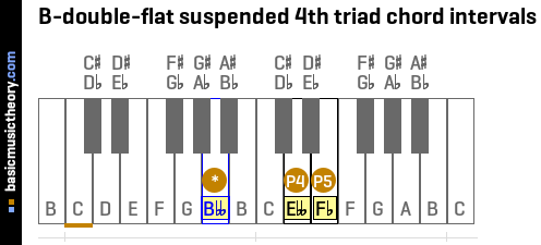 B-double-flat suspended 4th triad chord intervals