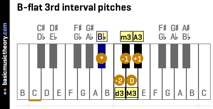 B-flat 3rd interval pitches