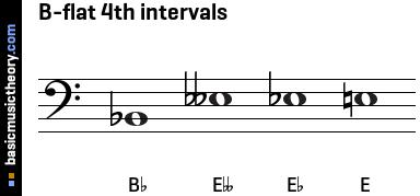 basicmusictheory.com: B-flat 4th intervals