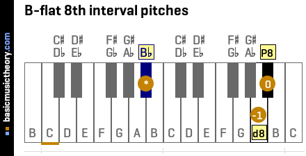 B-flat 8th interval pitches