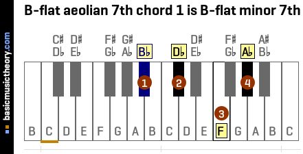 B-flat aeolian 7th chord 1 is B-flat minor 7th