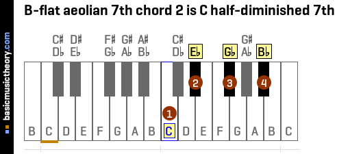 B-flat aeolian 7th chord 2 is C half-diminished 7th