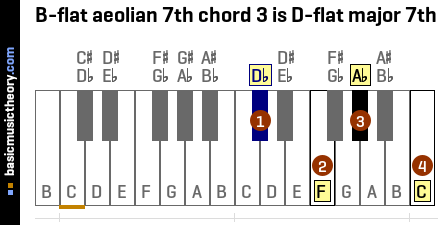 B-flat aeolian 7th chord 3 is D-flat major 7th
