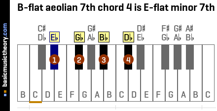 B-flat aeolian 7th chord 4 is E-flat minor 7th