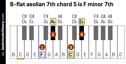 B-flat aeolian 7th chord 5 is F minor 7th