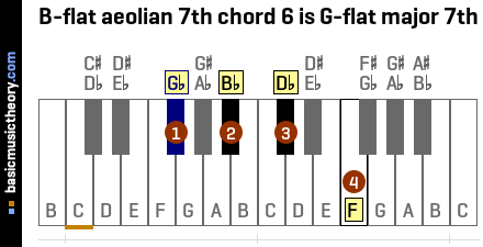 B-flat aeolian 7th chord 6 is G-flat major 7th