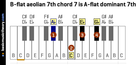 B-flat aeolian 7th chord 7 is A-flat dominant 7th