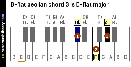 B-flat aeolian chord 3 is D-flat major