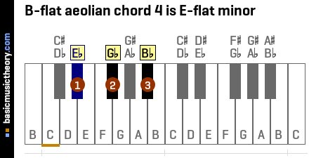 B-flat aeolian chord 4 is E-flat minor