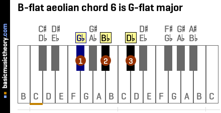 B-flat aeolian chord 6 is G-flat major