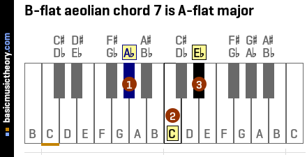 B-flat aeolian chord 7 is A-flat major