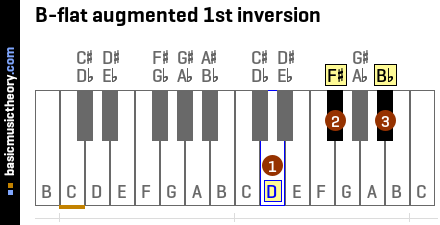 B-flat augmented 1st inversion