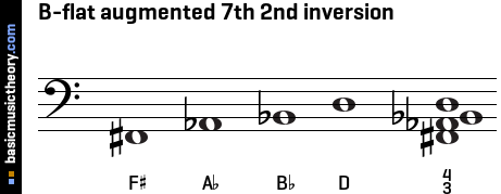 B-flat augmented 7th 2nd inversion