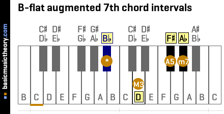 B-flat augmented 7th chord intervals