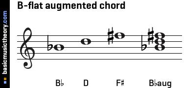 B Flat Augmented Triad basicmusictheor...