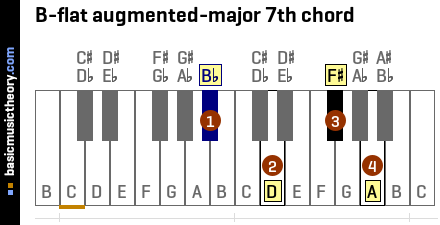 B-flat augmented-major 7th chord