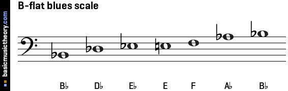 Basicmusictheory Com B Flat Blues Scale