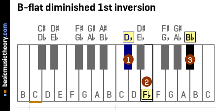 B-flat diminished 1st inversion