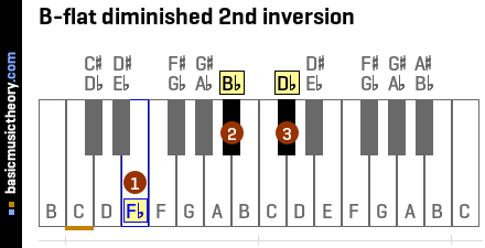 B-flat diminished 2nd inversion