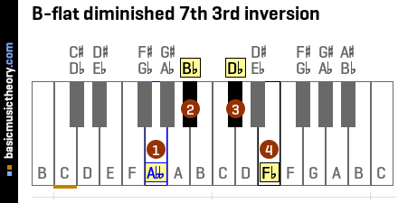 B-flat diminished 7th 3rd inversion